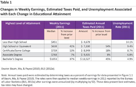 community colleges are investment for students and taxpayers report finds