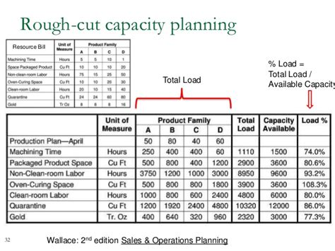 capacity management template sales operations planning process