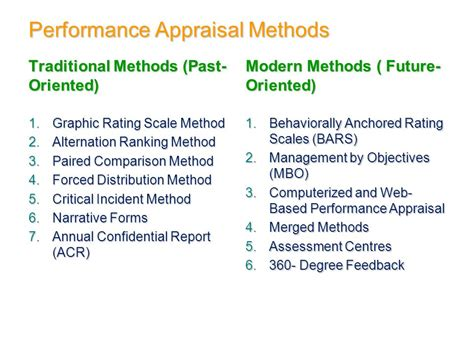 Performance Appraisal Methods Welcome To The Class Of Hrm Ppt