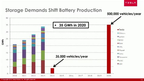 tesla gigafactory planned 2020 production of lithium ion cells slide update confirmed lg chem inks battery deal with tesla