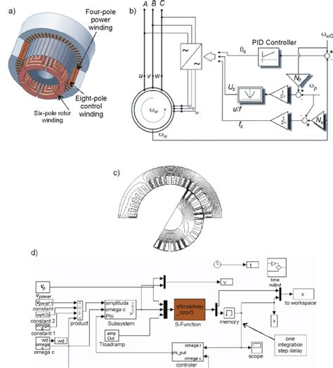 induction motor rotor fed brushless doubly fed induction motor a motor structure and winding