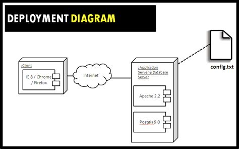 deployment diagram deployment diagrams depict best is480 team wiki 2010t2 b i joe is480