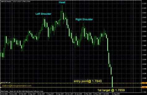 pattern recognition trading system forex chart pattern recognition technique on the breakout
