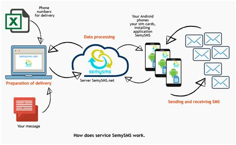 mobile sms gateway semysms bulk sms gateway android sms gateway sms