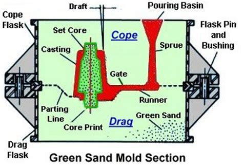 design of pattern in casting green sand versus lost foam