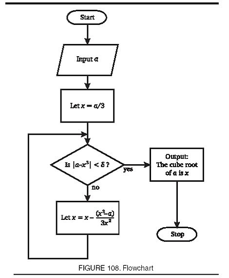 flowcharts in programming this is a programming flow programming flowchart in