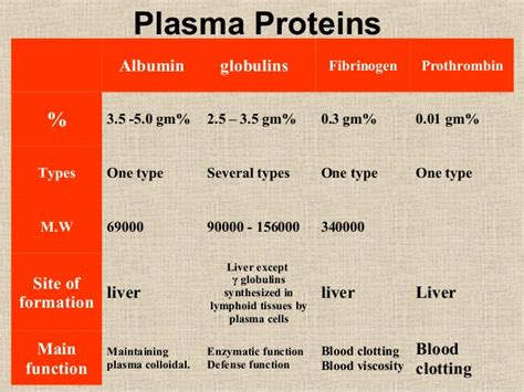 protein level in blood blood 1 plasma physiology