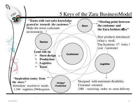 zara layout strategy zara marketing plan