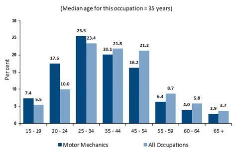 Automotive Technician Outlook by Motor Mechanics Outlook