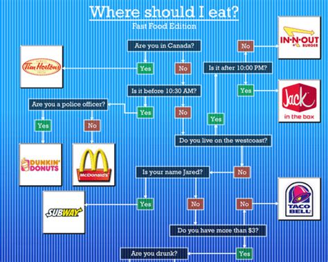 flowchart where should i eat fast food edition