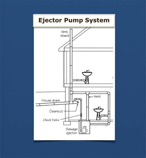 basement bathroom ejector pump system reliance plumbing