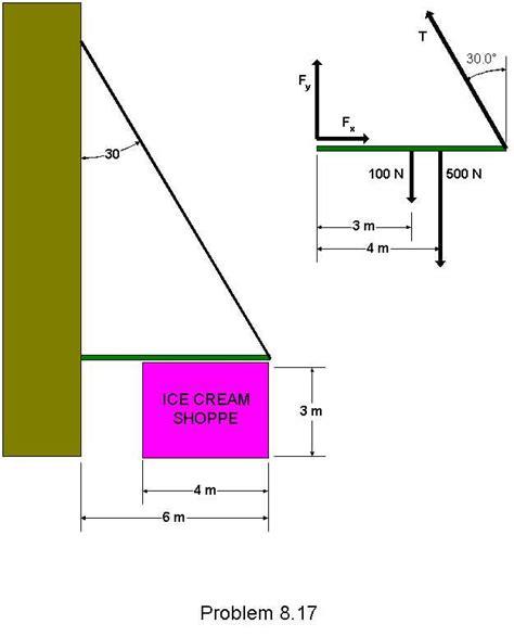 tension free diagram tension diagram diagram tension