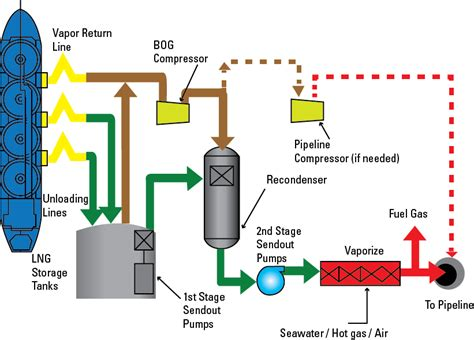 lng process flow diagram pdf consultancy services for techincal advisory to carry out a