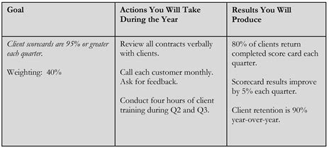 write   goals  control   performance review
