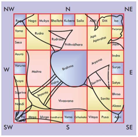 vastu shastra importance of entrance location