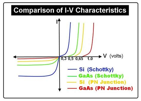 schottky barrier diode characteristics difference between schottky and zener diode clickspay ru
