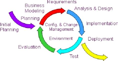 unified design definition era rup fundamentals presentation