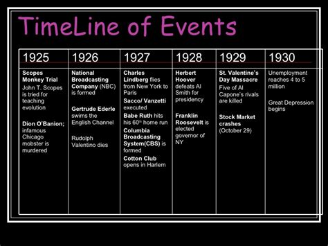 major events in the 1920s major events in the 1920s the roaring twenties apush