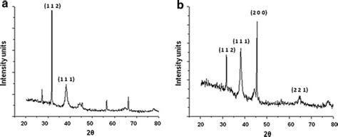 pattern gold nanoparticles representative xrd profiles of melanin mediated