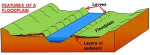 What Are Floodplans Meanders And Floodplains