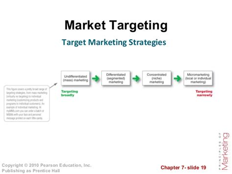 Marketing Plan Positioning Yatget Mba by Customer Driven Marketing Strategy Creating Value For