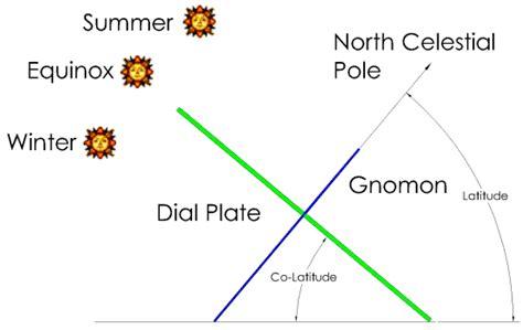 equatorial sundial template the sundial primer equatorial sundial