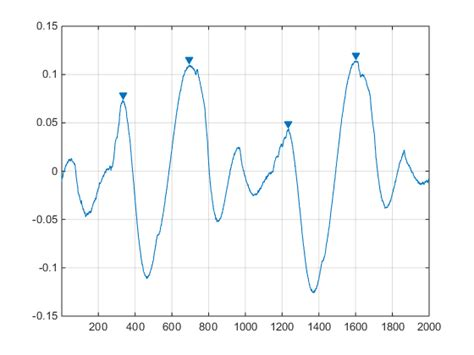 find pattern in image matlab peak detection in the python world