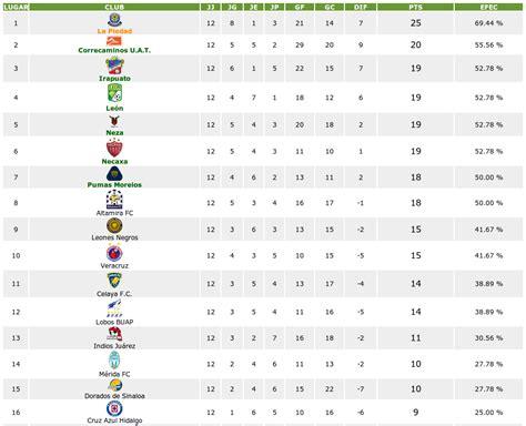 tabla porcentual liga mx jornada 12 estad 237 sticas tabla general jornada 12