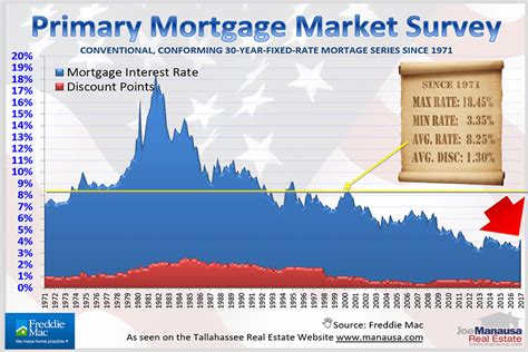 should you lock in your mortgage interest rate before