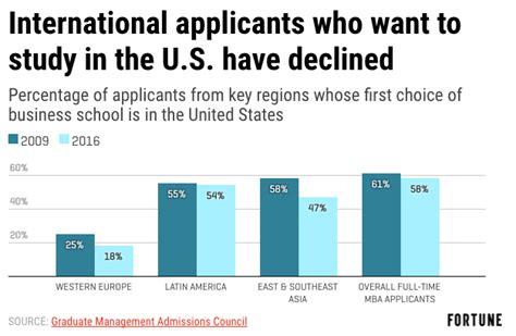 Us Mba Programs With Less Than 500 Students Per Class by Are Mba Programs Dying 4 Reasons To Worry