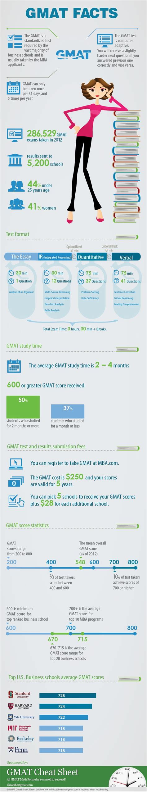 Stanford Mba Gre Scores Average by Gmat Facts Is A Nicely Designed Compilation Of Various
