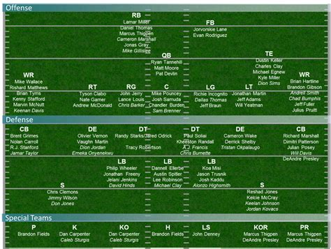 dolphins at jaguars miami updates depth chart for