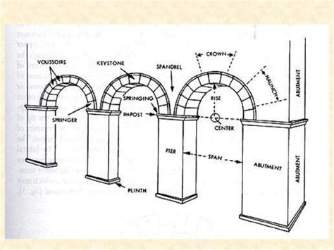 Flat Architecture by Architectural Terms 1