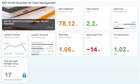 dashboard fiore sap fiori 2 0 a primer on embedded analytics sap user