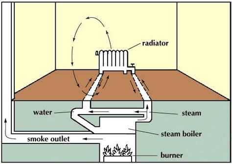 how many watts does a floor fan use heating process or system britannica com
