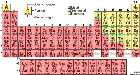 Periodic Table With Molar Masses by Chemistry11mrstandring The Mole Concept And Finding Molar Mass