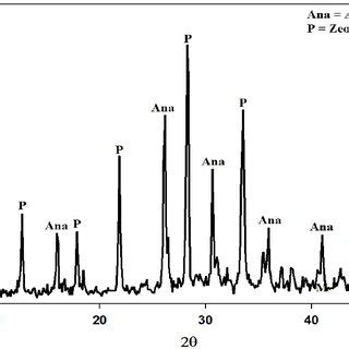 zeolite x ray diffraction pattern xrd powder diffraction pattern illustrating zeolite a