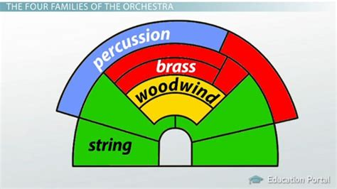four sections of an orchestra instrument families of the orchestra string woodwind