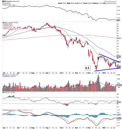 mro stock bearish continuation patterns emerge in energy sector xle