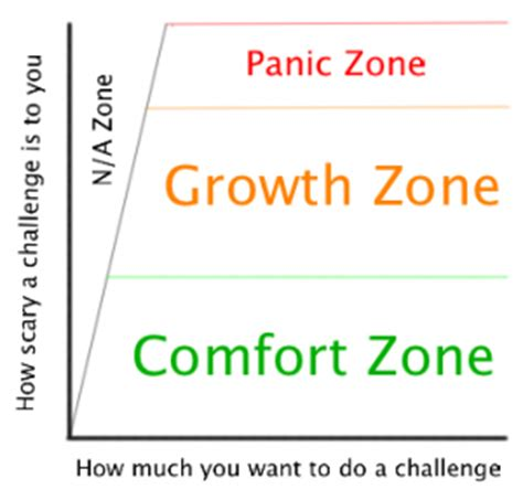 comfort zone challenges about the comfort zone calculator what is my comfort zone