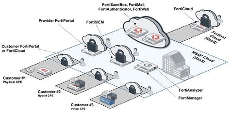 service provider managed security service provider