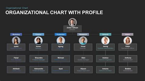 Organizational Chart With Profile Powerpoint And Keynote Template Slidebazaar Org Chart Template For Keynote