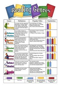 Essay As A Literary Genre by Reading Genres On Reading Genre Posters Teaching Genre And Genre Posters