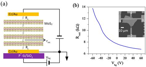 nanomaterials  full text gate tunable transport