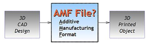 design for additive manufacturing pdf amf the 3d printing format to replace stl