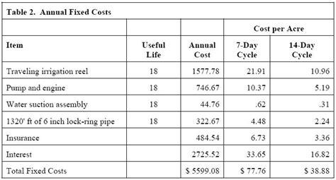 cost of sprinkler system