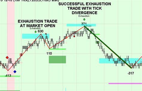 trade pattern theory exhaustion trading pattern zonetraderpro theory
