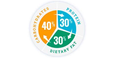 review del libro la revolucionaria dieta de la zona