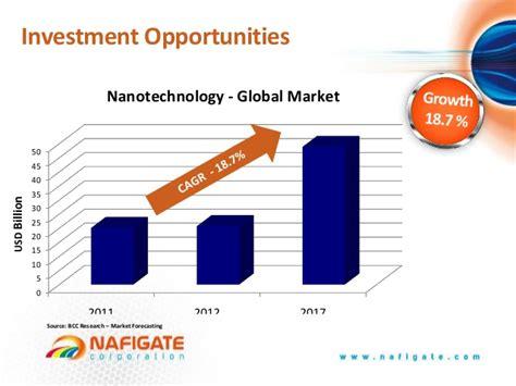 Nanotechnology Business Opportunities Bathart Llc Nanotechnology Investment Opportunities For Green Economy