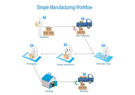 workflow products manufacturing workflow free manufacturing workflow templates